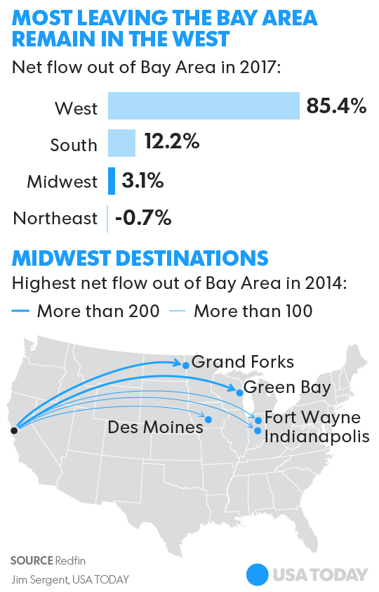 Midwest Technology Startups USA Today
